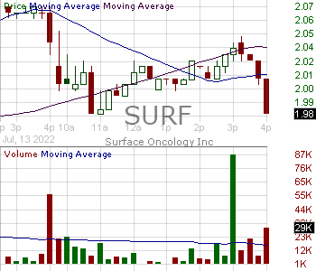 SURF - Surface Oncology Inc. 15 minute intraday candlestick chart with less than 1 minute delay