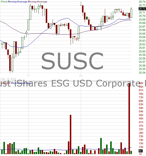 SUSC - iShares ESG USD Corporate Bond ETF 15 minute intraday candlestick chart with less than 1 minute delay
