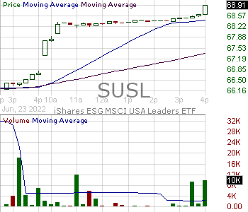 SUSL - iShares ESG MSCI USA Leaders ETF 15 minute intraday candlestick chart with less than 1 minute delay