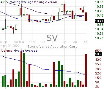 SV - Spring Valley Acquisition Corp. Ordinary Share 15 minute intraday candlestick chart with less than 1 minute delay