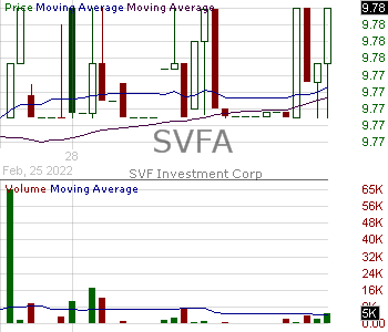 SVFA - SVF Investment Corp. Ordinary Shares 15 minute intraday candlestick chart with less than 1 minute delay