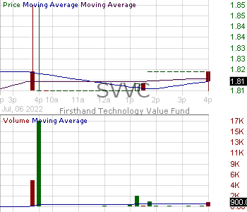 SVVC - Firsthand Technology Value Fund Inc. 15 minute intraday candlestick chart with less than 1 minute delay