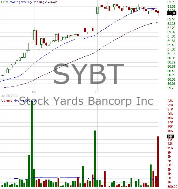 SYBT - Stock Yards Bancorp Inc. 15 minute intraday candlestick chart with less than 1 minute delay