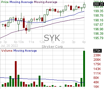 SYK - Stryker Corporation 15 minute intraday candlestick chart with less than 1 minute delay