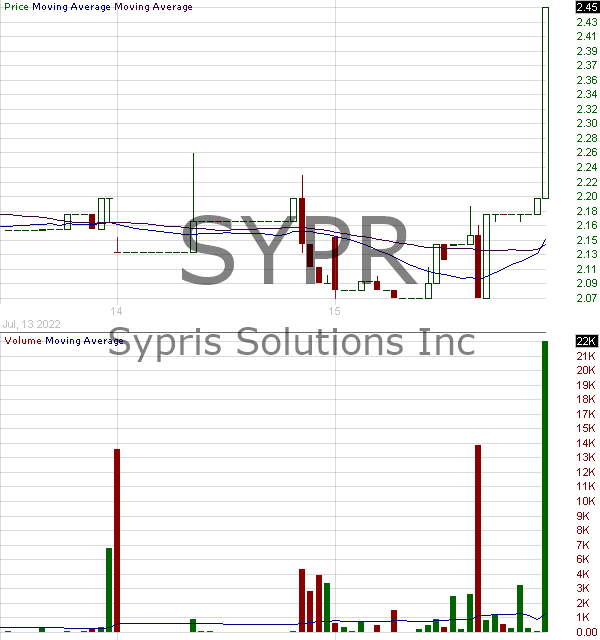 SYPR - Sypris Solutions Inc. 15 minute intraday candlestick chart with less than 1 minute delay