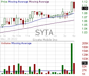 SYTA - Siyata Mobile Inc. 15 minute intraday candlestick chart with less than 1 minute delay