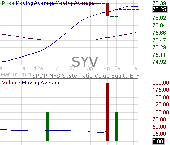 SYV - SPDR MFS Systematic Value Equity ETF 15 minute intraday candlestick chart with less than 1 minute delay