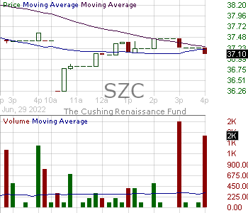 SZC - Cushing NextGen Infrastructure Income Fund 15 minute intraday candlestick chart with less than 1 minute delay
