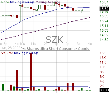SZK - ProShares UltraShort Consumer Goods 15 minute intraday candlestick chart with less than 1 minute delay