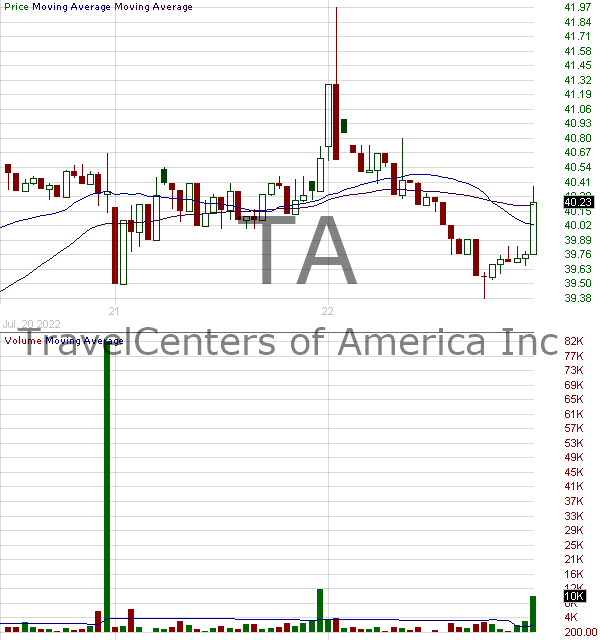 TA - TravelCenters of America Inc. 15 minute intraday candlestick chart with less than 1 minute delay