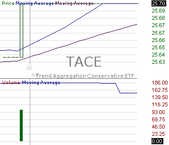 TACE - Trend Aggregation Conservative ETF 15 minute intraday candlestick chart with less than 1 minute delay
