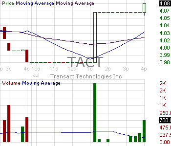 TACT - TransAct Technologies Incorporated 15 minute intraday candlestick chart with less than 1 minute delay