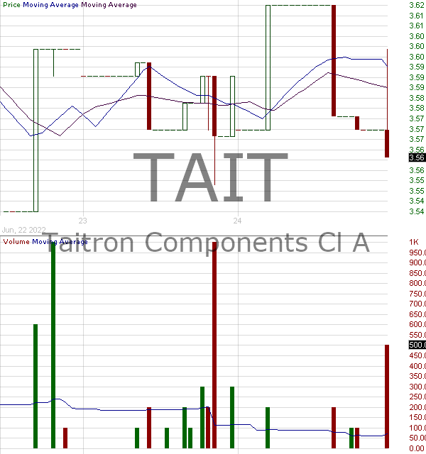 TAIT - Taitron Components Incorporated 15 minute intraday candlestick chart with less than 1 minute delay