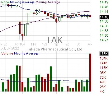 TAK - Takeda Pharmaceutical Company Limited American Depositary Shares (each representing 1-2 of a share of) 15 minute intraday candlestick chart with less than 1 minute delay