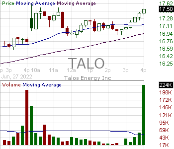 TALO - Talos Energy Inc. 15 minute intraday candlestick chart with less than 1 minute delay