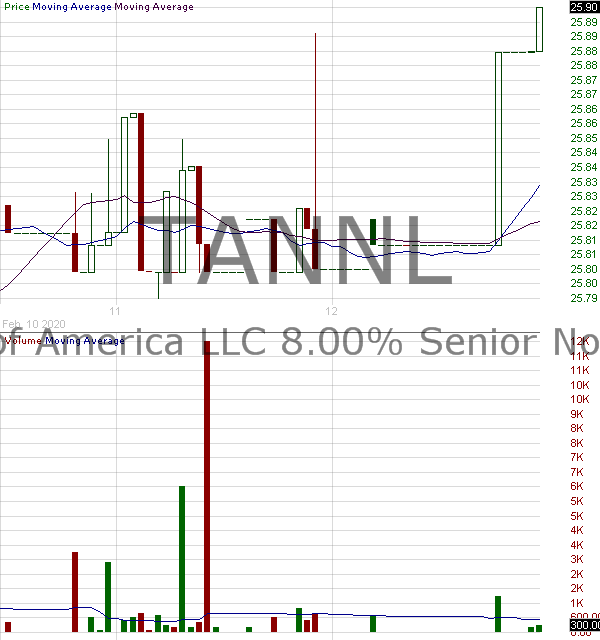 TANNL - TravelCenters of America LLC - 8.00 Senior Notes due 2029 15 minute intraday candlestick chart with less than 1 minute delay