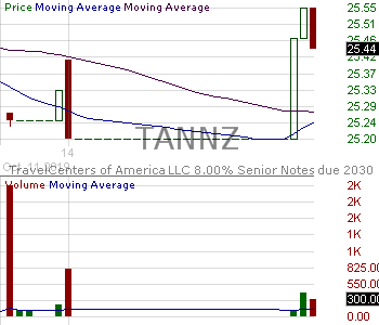 TANNZ - TravelCenters of America LLC - 8.00 Senior Notes due 2030 15 minute intraday candlestick chart with less than 1 minute delay