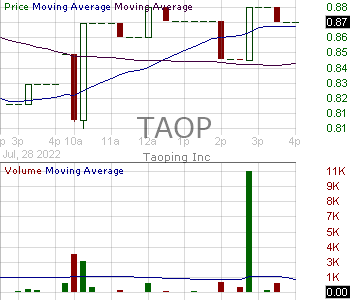 TAOP - Taoping Inc. 15 minute intraday candlestick chart with less than 1 minute delay