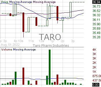 TARO - Taro Pharmaceutical Industries Ltd. Ordinary Shares 15 minute intraday candlestick chart with less than 1 minute delay