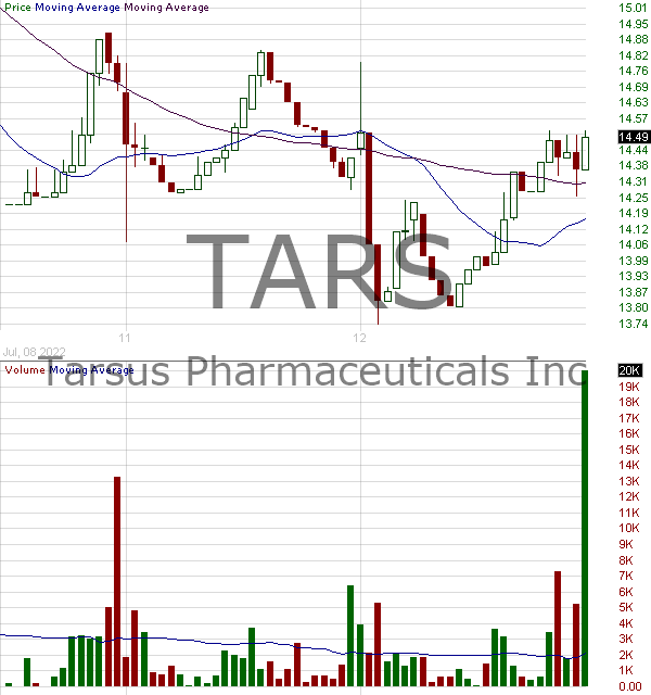 TARS - Tarsus Pharmaceuticals Inc. 15 minute intraday candlestick chart with less than 1 minute delay