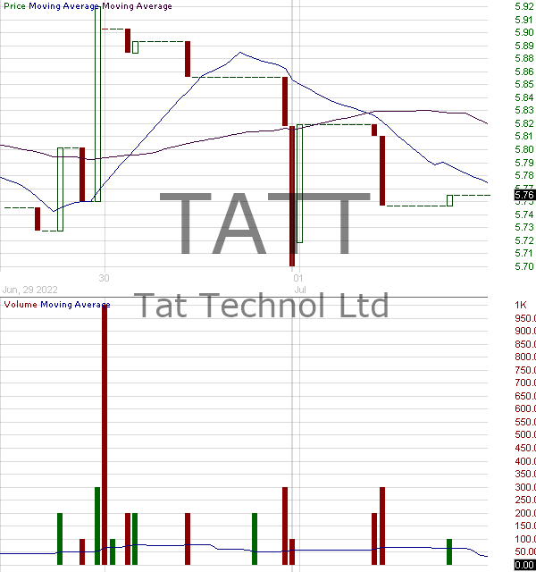 TATT - TAT Technologies Ltd. 15 minute intraday candlestick chart with less than 1 minute delay
