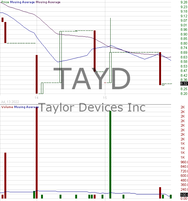TAYD - Taylor Devices Inc. 15 minute intraday candlestick chart with less than 1 minute delay
