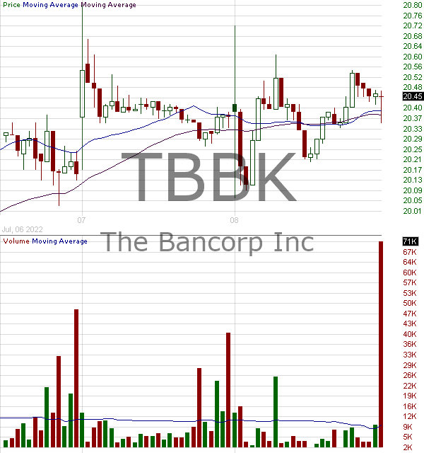 TBBK - The Bancorp Inc. 15 minute intraday candlestick chart with less than 1 minute delay
