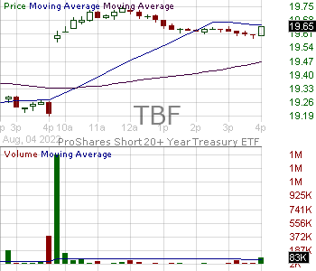 TBF - ProShares Short 20 Year Treasury 15 minute intraday candlestick chart with less than 1 minute delay