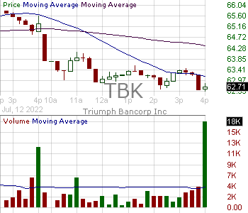 TBK - Triumph Bancorp Inc. 15 minute intraday candlestick chart with less than 1 minute delay