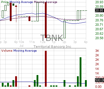 TBNK - Territorial Bancorp Inc. 15 minute intraday candlestick chart with less than 1 minute delay