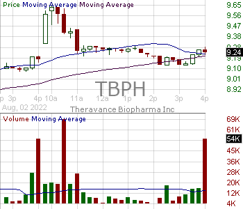 TBPH - Theravance Biopharma Inc. 15 minute intraday candlestick chart with less than 1 minute delay