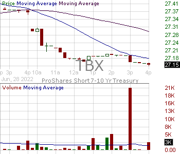 TBX - ProShares Short 7 10 Year Treasury 15 minute intraday candlestick chart with less than 1 minute delay