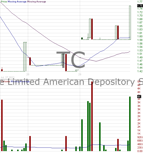 TC - TuanChe Limited - ADR 15 minute intraday candlestick chart with less than 1 minute delay