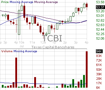 TCBI - Texas Capital Bancshares Inc. 15 minute intraday candlestick chart with less than 1 minute delay