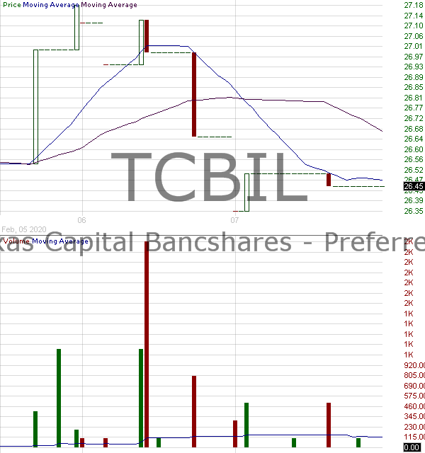 TCBIL - Texas Capital Bancshares Inc. - 6.50 Subordinated Notes due 2042 15 minute intraday candlestick chart with less than 1 minute delay