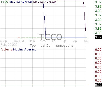 TCCO - Technical Communications Corporation 15 minute intraday candlestick chart with less than 1 minute delay