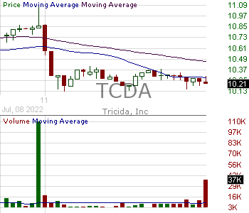 TCDA - Tricida Inc. 15 minute intraday candlestick chart with less than 1 minute delay