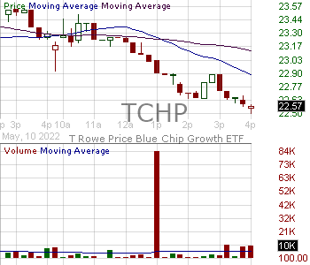 TCHP - T. Rowe Price Blue Chip Growth ETF 15 minute intraday candlestick chart with less than 1 minute delay
