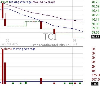 TCI - Transcontinental Realty Investors Inc. 15 minute intraday candlestick chart with less than 1 minute delay