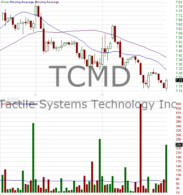 TCMD - Tactile Systems Technology Inc. 15 minute intraday candlestick chart with less than 1 minute delay
