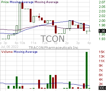 TCON - TRACON Pharmaceuticals Inc. 15 minute intraday candlestick chart with less than 1 minute delay
