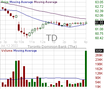 TD - Toronto Dominion Bank 15 minute intraday candlestick chart with less than 1 minute delay
