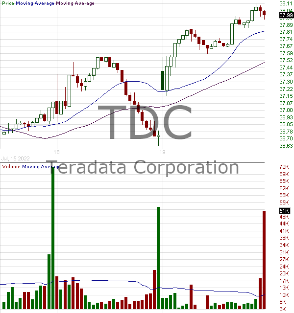 TDC - Teradata Corporation 15 minute intraday candlestick chart with less than 1 minute delay