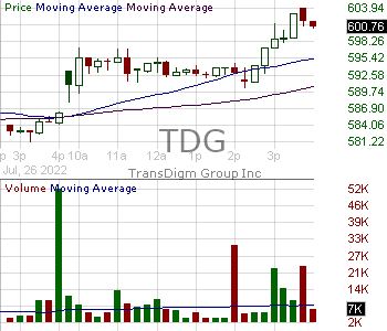 TDG - Transdigm Group Incorporated Inc. 15 minute intraday candlestick chart with less than 1 minute delay