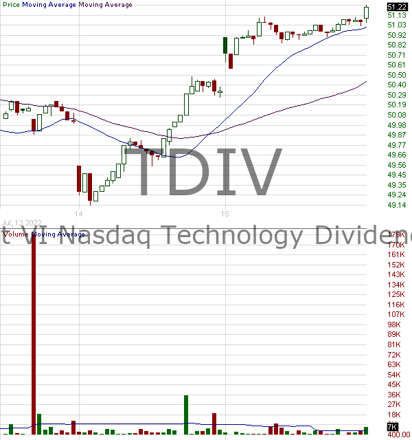 TDIV - First Trust NASDAQ Technology Dividend Index Fund 15 minute intraday candlestick chart with less than 1 minute delay