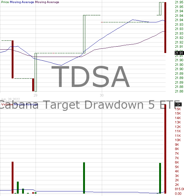 TDSA - Cabana Target Drawdown 5 ETF 15 minute intraday candlestick chart with less than 1 minute delay
