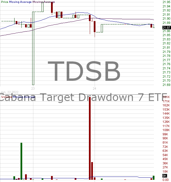 TDSB - Cabana Target Drawdown 7 ETF 15 minute intraday candlestick chart with less than 1 minute delay