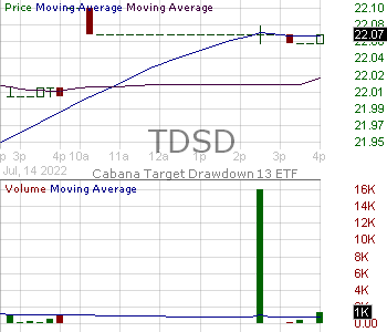 TDSD - Cabana Target Drawdown 13 ETF 15 minute intraday candlestick chart with less than 1 minute delay