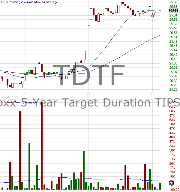 TDTF - FlexShares iBoxx 5 Year Target Duration TIPS Index Fund 15 minute intraday candlestick chart with less than 1 minute delay