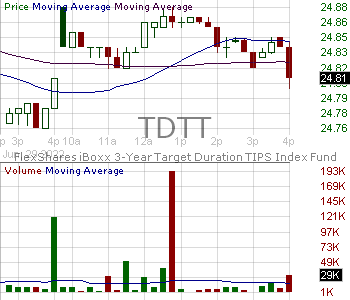TDTT - FlexShares iBoxx 3 Year Target Duration TIPS Index Fund 15 minute intraday candlestick chart with less than 1 minute delay